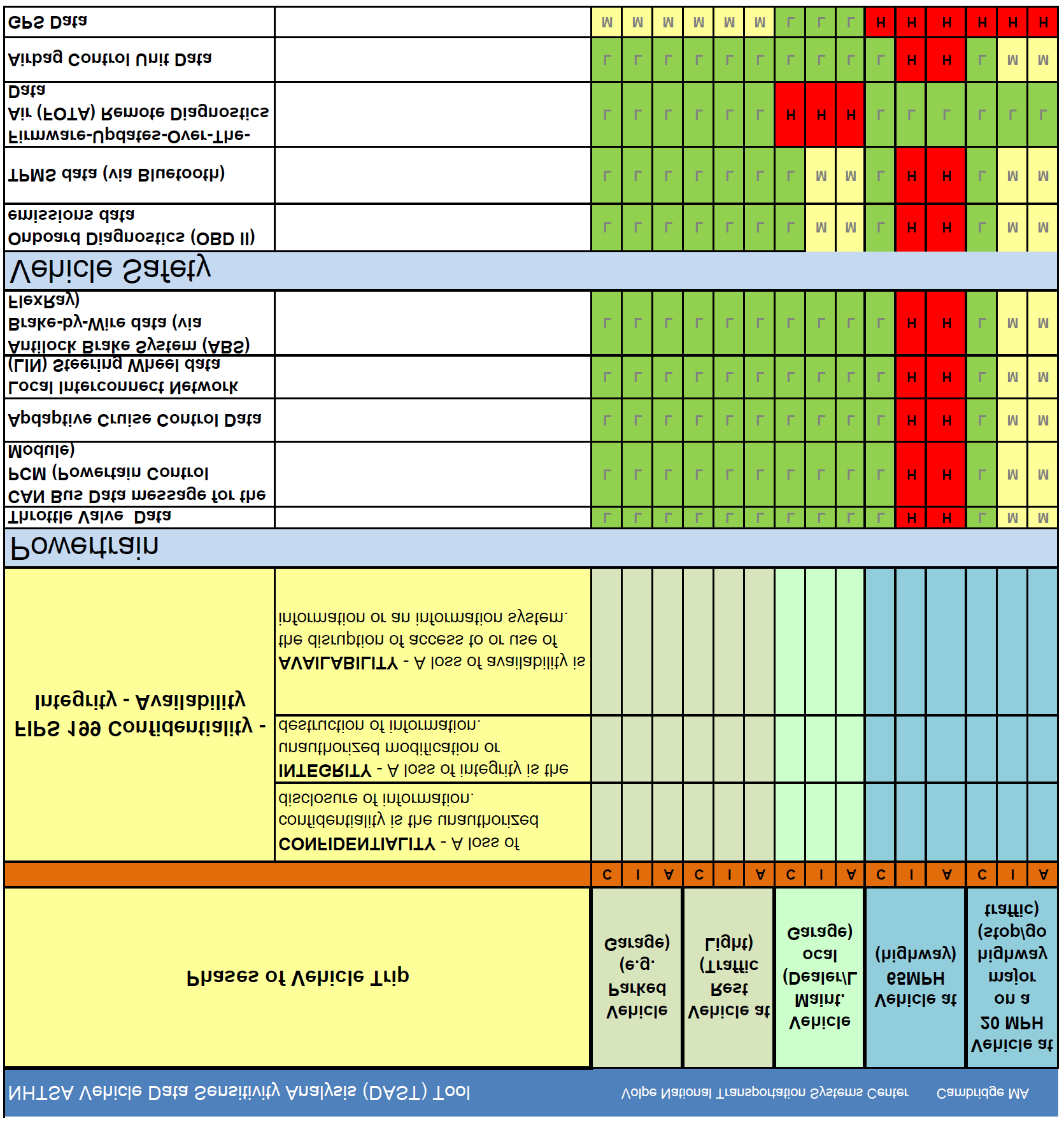 information security standards template - dot hs 812 september national institute of standards and