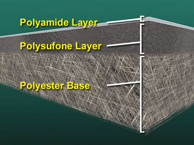 HydraCoRe membranes are now available in three different types with various permeate flow, salt rejection and MWCO.