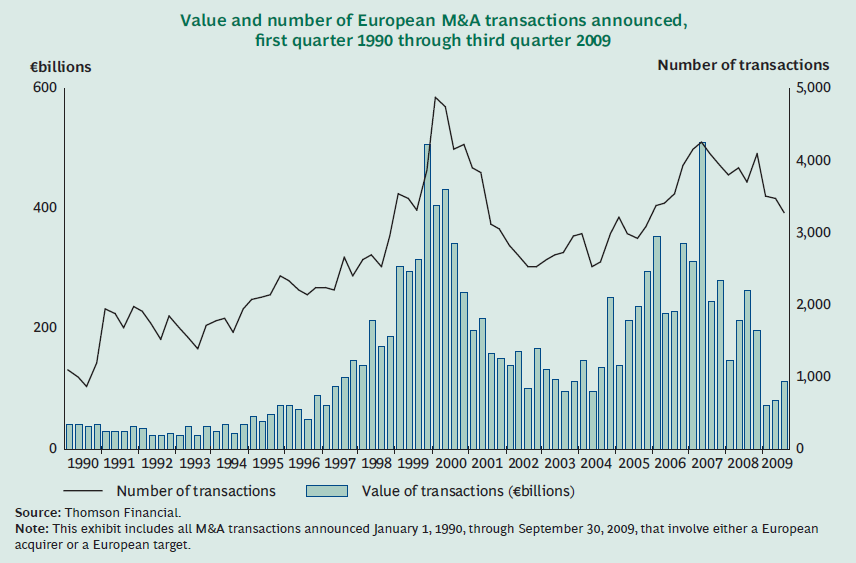 The current state of the environment Source: M&A: Ready for