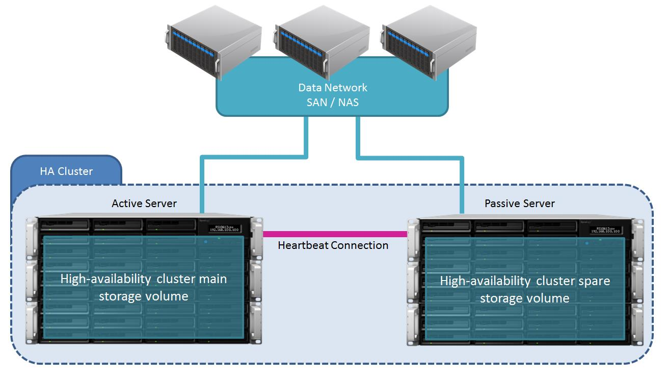 C ha p ter High-Availability Cluster Architecture Chapter 3: 3.