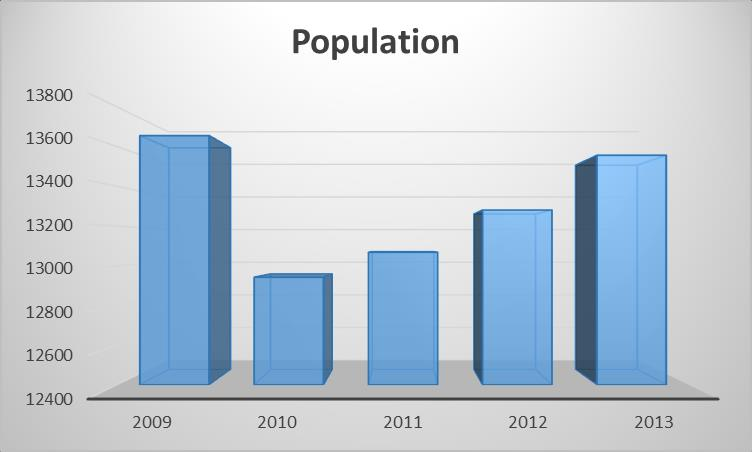 The population of Crystal Clear has fluctuated in recent years.