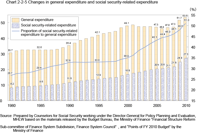 (2) Composition of revenue source for social security benefits expenditure, etc. Concerning the revenue source for social security benefits expenditure, etc.