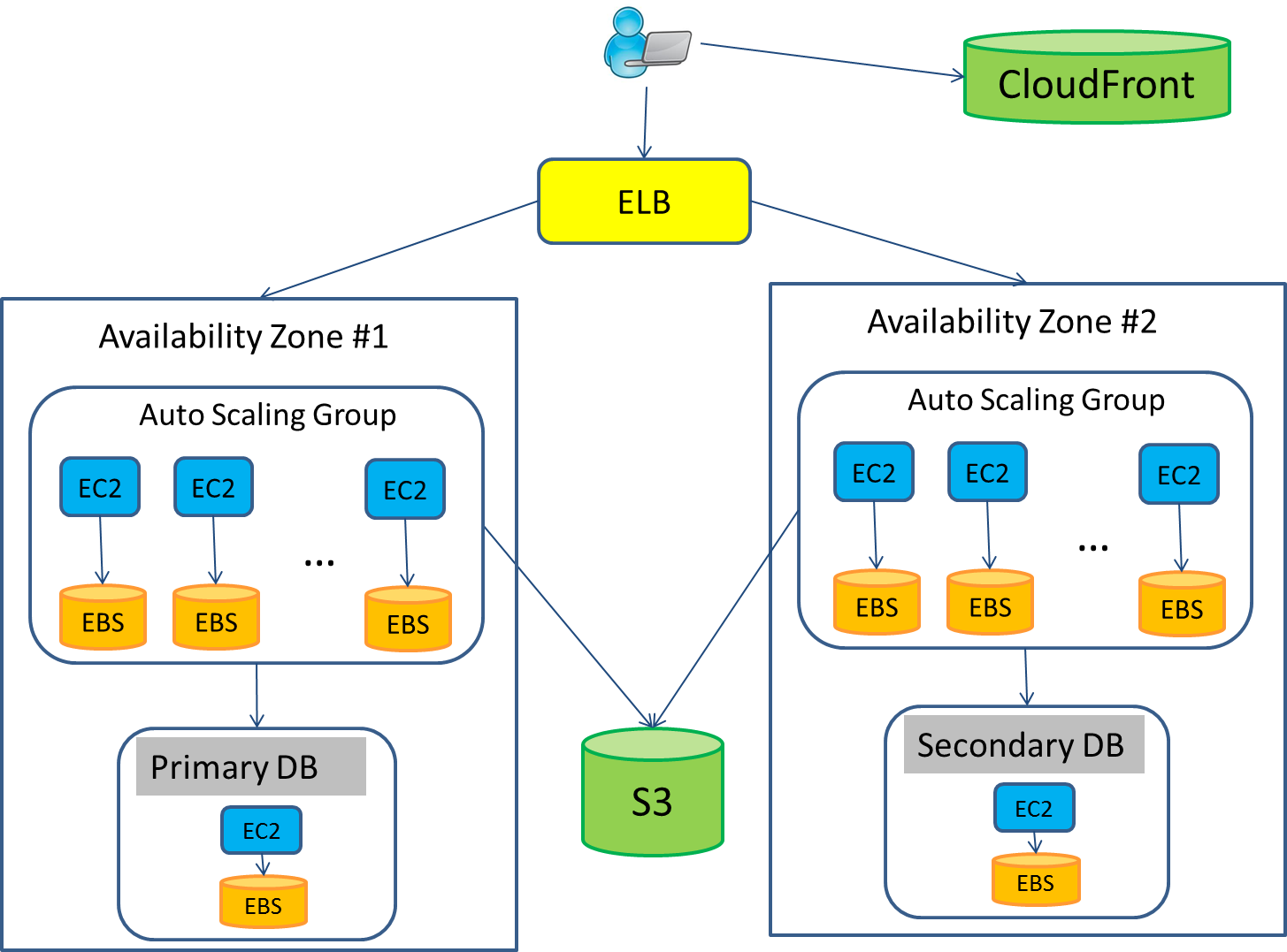 5.1. Key points regarding the deployment architecture Figure 3: Architecture Diagram for Scalable + Highly Available Setup This deployment adds high availability to the application.