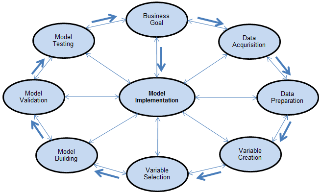 Figure 1. A Property & Casualty Insurance Predictive Modeling Process Flow Chart 3.