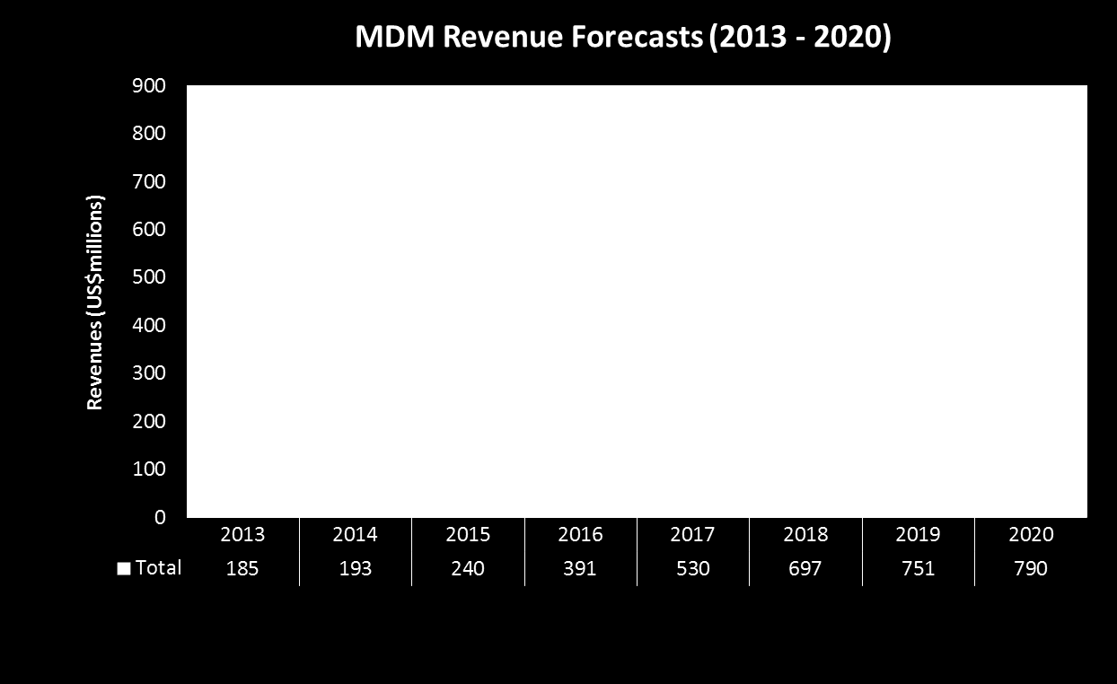 MDM Revenue Forecasts Strong growth forecast for MDM Associated cost of meter data management