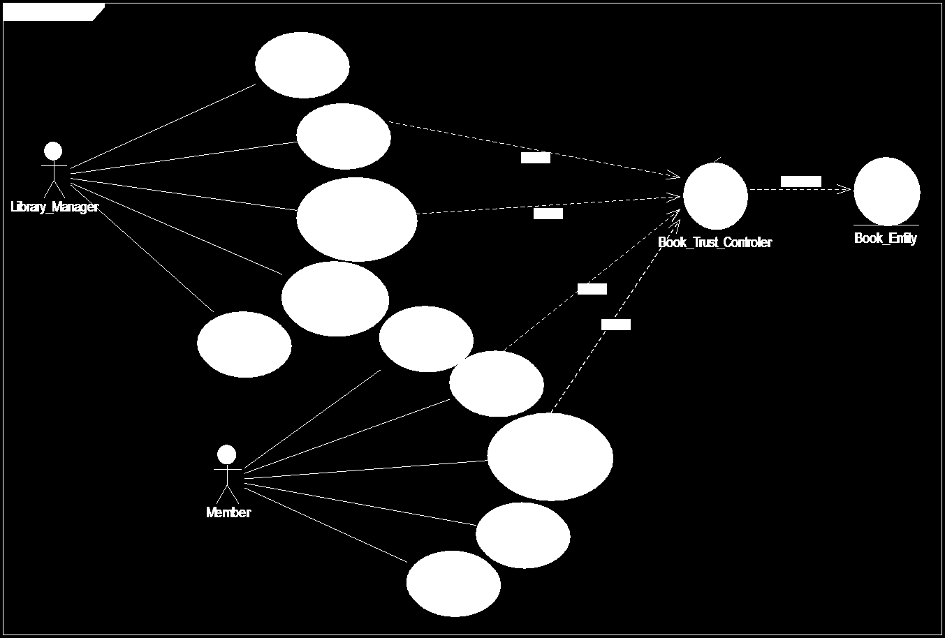 Fig 1: Diagram of the Relationship between the use cases of the Library Management System 5.