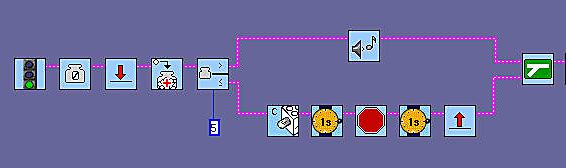 The lower string turns on the lamp, waits for one second, turns off the lamp and waits for one second again. The red Jump Arrow, returns the program to the red land arrow.