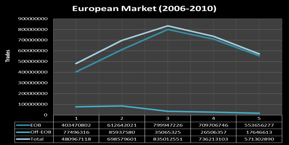 The year 2006 represents the total figure of all the listed exchanges as a single bunch of EOB and Off-EOB transactions in terms of Number of Trades.