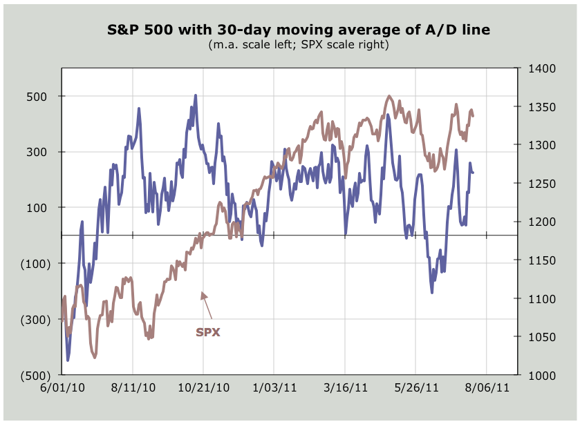 the market backs off and then rallies again. But if that rally takes the underlying average to a higher-high and the oscillator to a lower-high, we would then look for a market that is ready to fall.