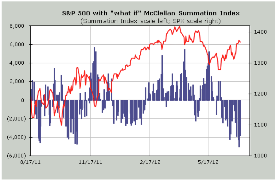 market gets to the point where it requires more than +/-4000 issues to turn, we are overbought or oversold.