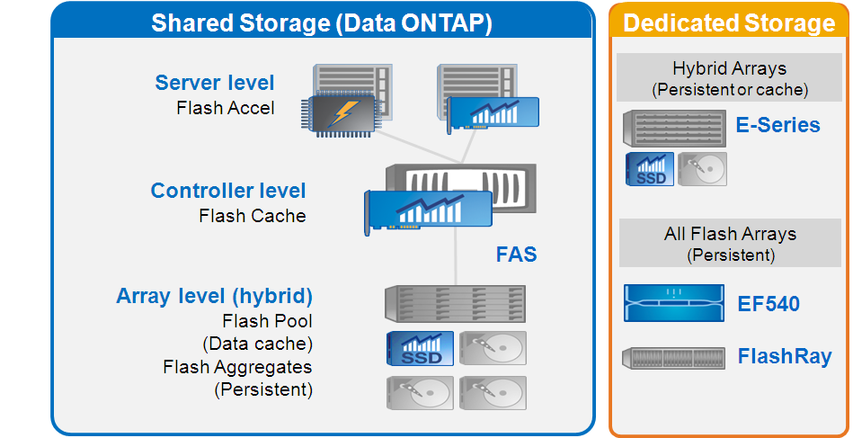 The dividing line between all-flash arrays and accelerated hybrid configurations shown in Figure 3 is moving to the right as flash technology becomes less expensive and incorporates storage