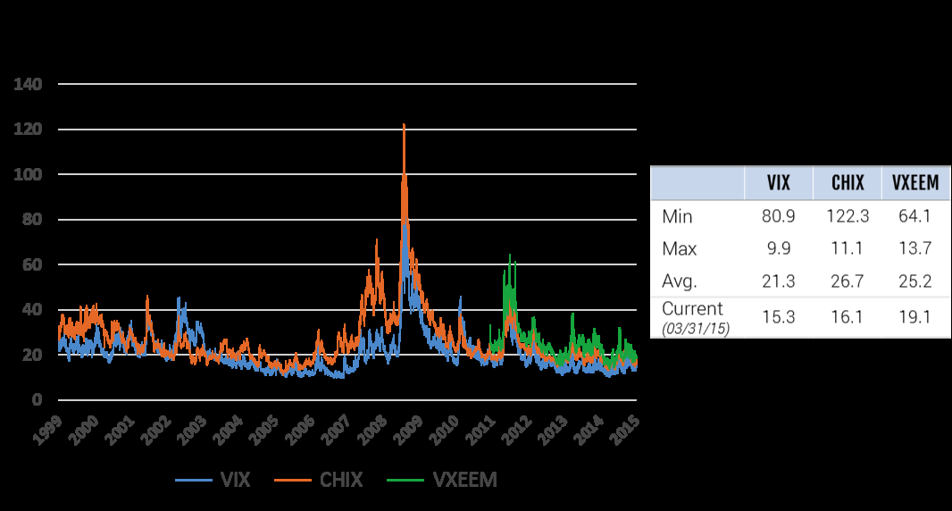 calculated from the traded options in these markets. VXEEM is the implicit volatility of emerging markets as calculated from EEM options (representing the MSCI Emerging Markets Index).