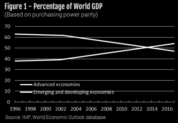 According to the World Bank, by 2020 both China and India will have GDPs exceeding