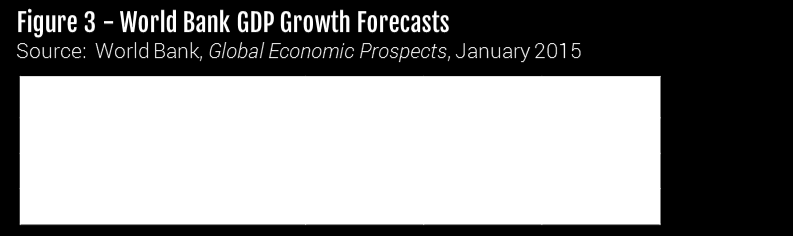 The World Bank reduced its growth forecasts for the global economy in its January 2015 report summarized in Figure 3. But it noted increasingly divergent trends.