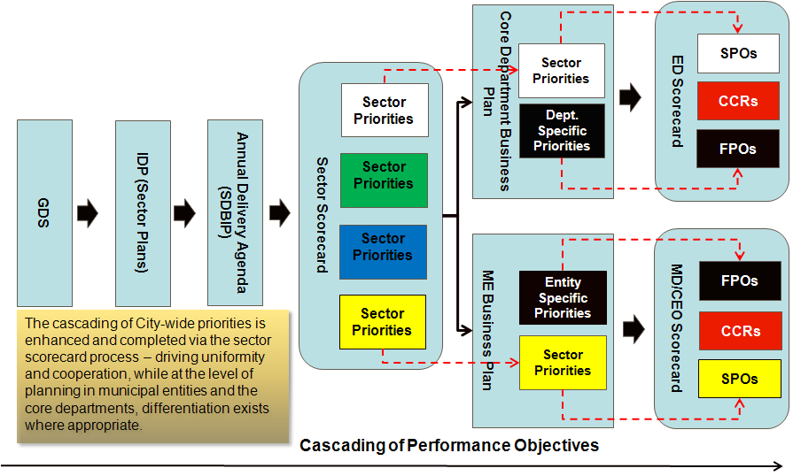 The following diagram provides an outline of how priorities are cascaded into sector scorecards and subsequently into business plans and individual scorecards: Figure 6: The Cascading of Performance