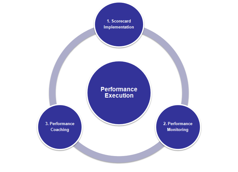 6.2 Performance Execution Arrangements Execution involves the application of skills, expertise and behaviours in a way that supports the attainment of predetermined objectives.
