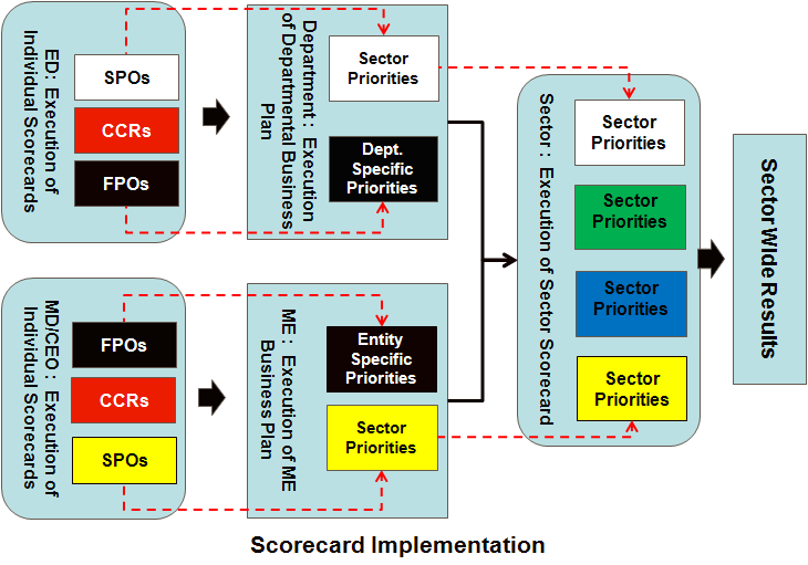 Accordingly: Scorecard implementation and performance monitoring take places throughout the Cycle and are linked to both Group as well as Individual performance; and Performance coaching shall also