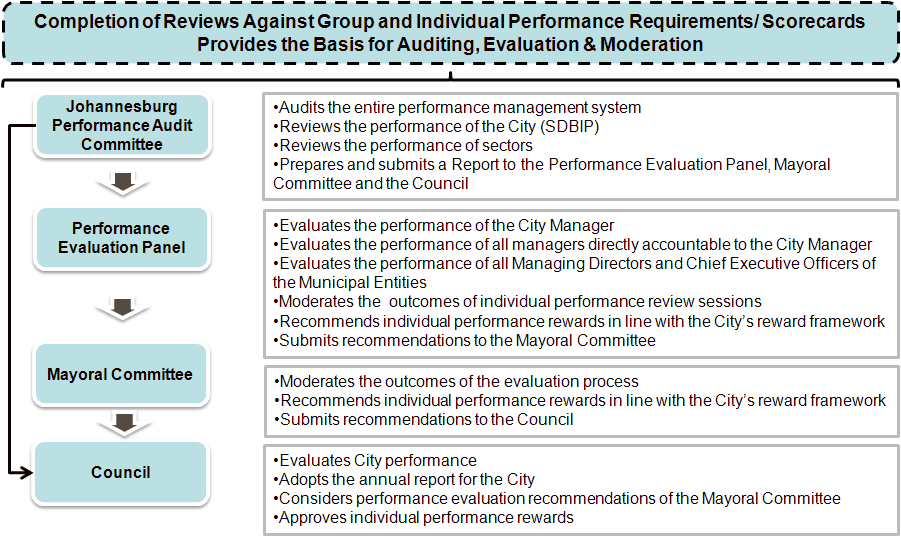 6.4 Performance Auditing, Evaluation, and Moderation Arrangements Figure 11: Performance Auditing, Evaluation and Moderation Framework This phase involves the auditing, evaluation and moderation of