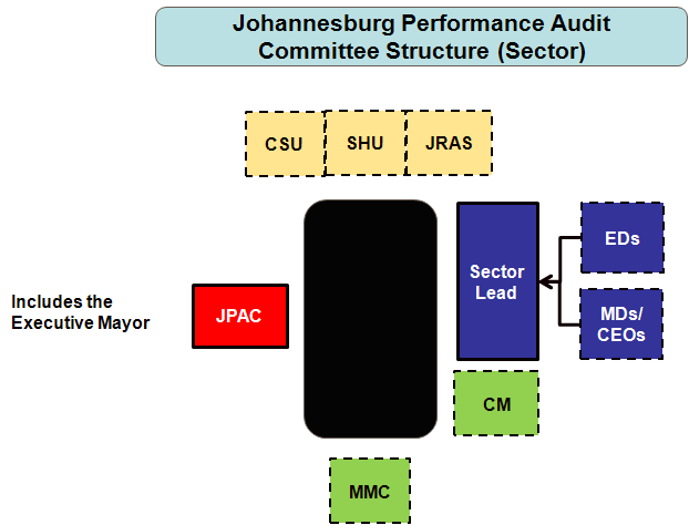 Figure 13: Performance Audit Committee Structure - Sector In auditing sector performance, the following shall be applicable The Sector lead presents on sector performance; The JPAC shall consider