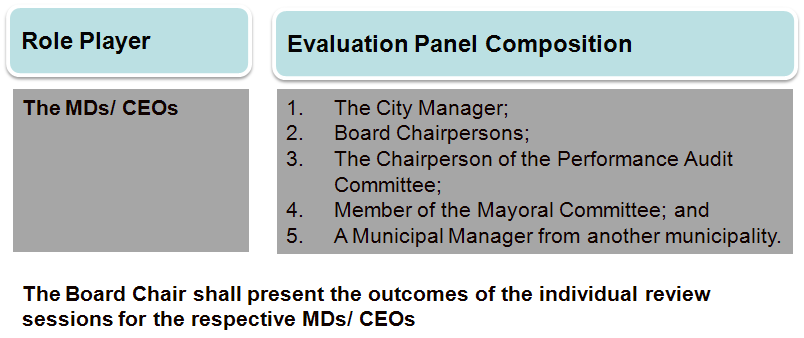 After the final assessment by the Evaluation Panel, the recommended scores are then submitted to the Mayoral Committee and Council for approval. 6.4.3.