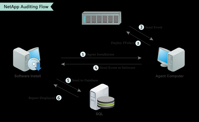 4.1 NetApp Auditing Flow LepideAuditor for File Server uses the CIFS Auditing mode which allows it to access changes made on NetApp Filers through Windows devices and successfully audit and report