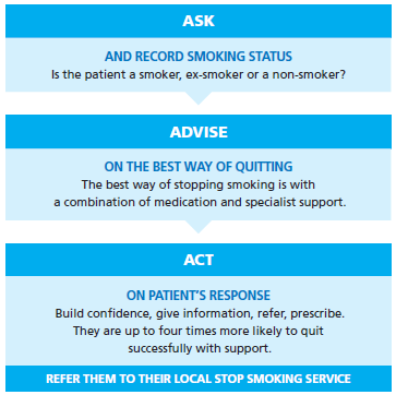 Address staff understanding, attitudes and behaviour Make staff aware that smoking causes many more deaths among service users than heroin or alcohol.