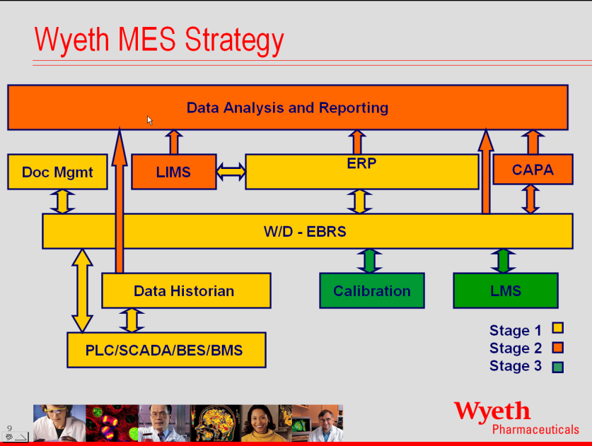 Wyeth: MES Automation Integration,
