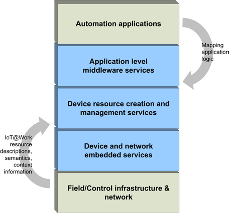 Study Report on IoT Reference Architectures/Frameworks - PDF