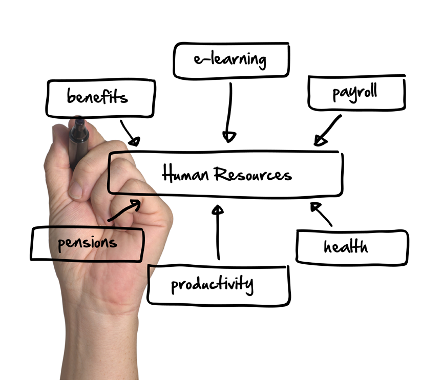 Human Resources: driving performance through people From health and productivity programs to benefits administration, from learning services to payroll, we re improving the experience of HR for 12
