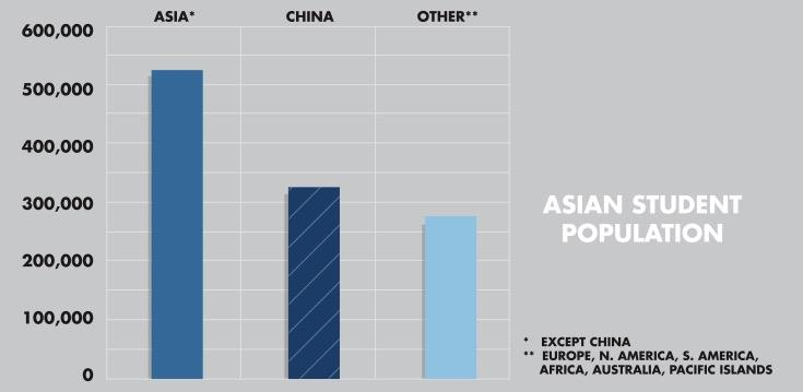 of all F & M students originate from Asian nations, followed by 24 percent from all other nations combined.