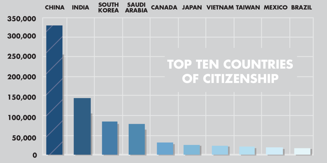 TOP 10 COUNTRIES OF CITIZENSHIP 76% KEY INSIGHT: 29% of all nonimmigrant students originate from China, followed by