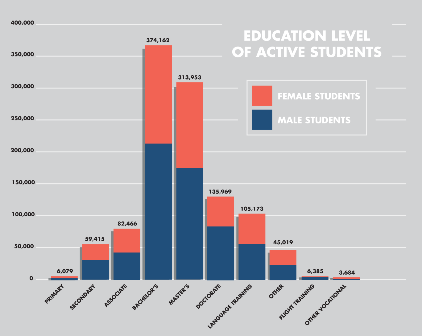 LEVEL OF EDUCATION How many F & M students study at each level of education?