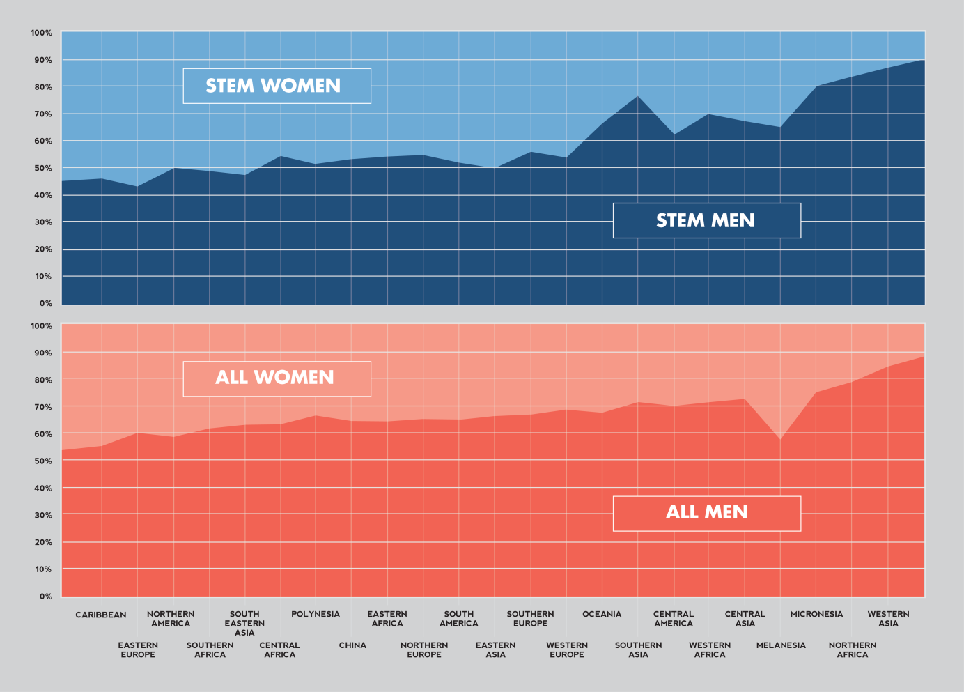 STEM STUDENTS BY GENDER How many male F & M students are in STEM fields in the United States compared to females?
