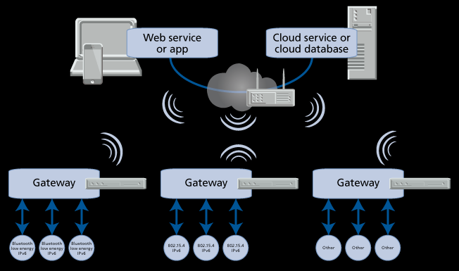 Figure 14 shows the use of Wi-Fi serving as an intermediate backbone connecting islands of sensors / devices.