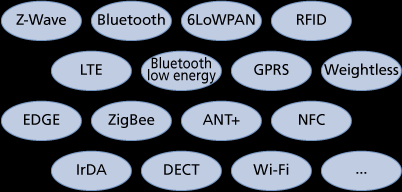 Figure 3: Wireless technologies in the IoT space Figure 3 lists some IoT related international standards but there