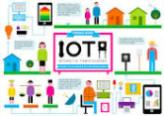 The Internet of Things (IoT) First