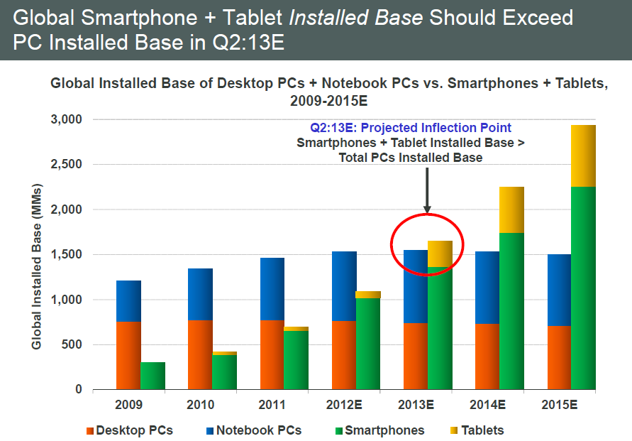 Installed Base Smart Mobiles now Exceeds PCs Source: KPCB Internet Trends