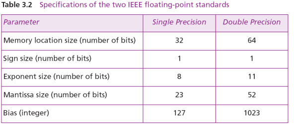 IEEE Specifications Example 3.23 Show the Excess_127 (single precision) representation of the decimal number 5.75. a. The sign is positive, so S = 0. b. Decimal to binary transformation: 5.75 = (101.