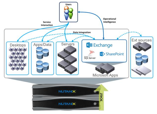 For example, tasks such as storage configuration and ongoing backup management, are no longer required with the Nutanix platform.