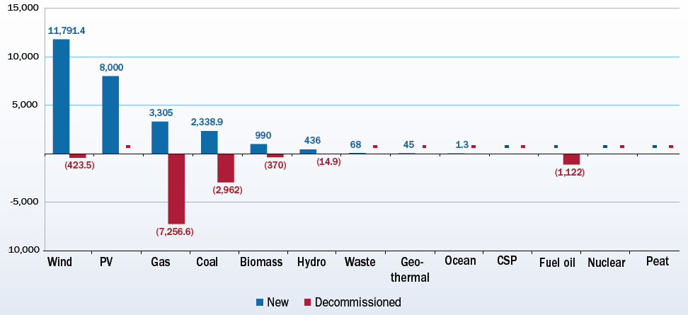 In 2014, net changes in capacity were positive for wind, solar PV, biomass and hydro compared to zero net change for