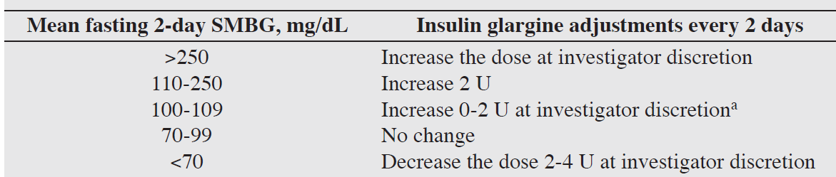 ADD BASAL INSULIN Start BASAL INSULIN 10 unit 10.5 9.5 10.