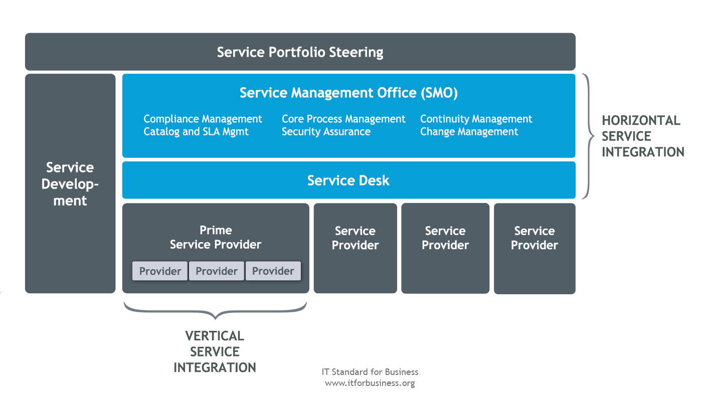 6.5 Service Management Service Integration and Quality Figure 6.