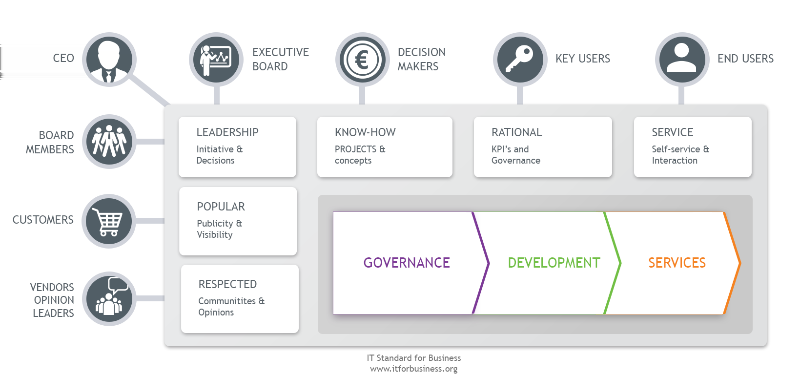 2.1 Enterprise Development Overview Figure 2.1.2 How IT is seen by different stakeholders. IT must enable enterprise development. This requires close and active collaboration with all stakeholders.
