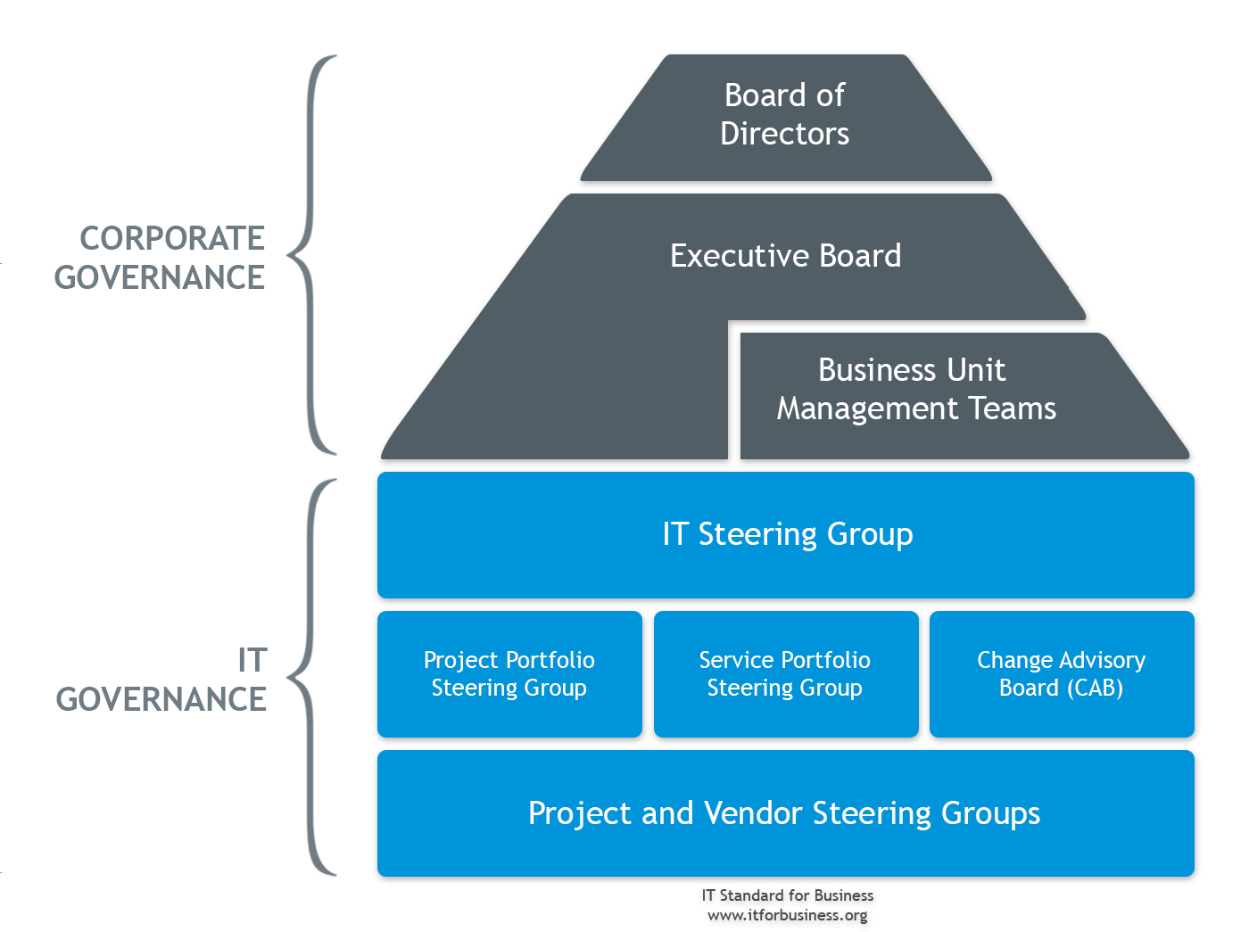 2.3 Enterprise Development Governance, Objectives and Communication Figure 2.3.1 IT Governance Model. IT Steering Group The IT Steering Group is the highest IT decision-making body.