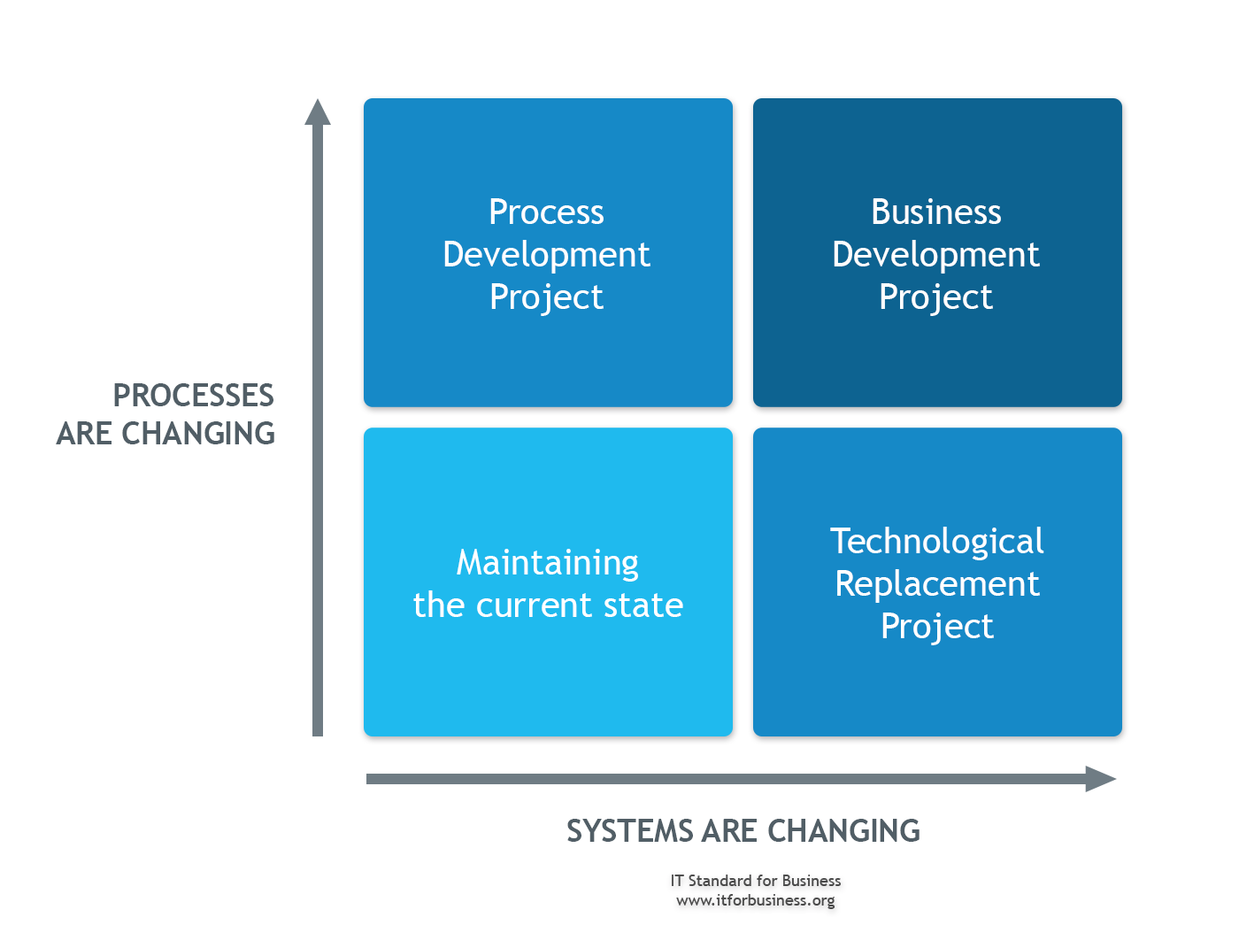 2.6 Enterprise Development Project Portfolio Management Figure 2.6 Changes impact processes and systems to different degrees. 1. Maintaining the Current State.