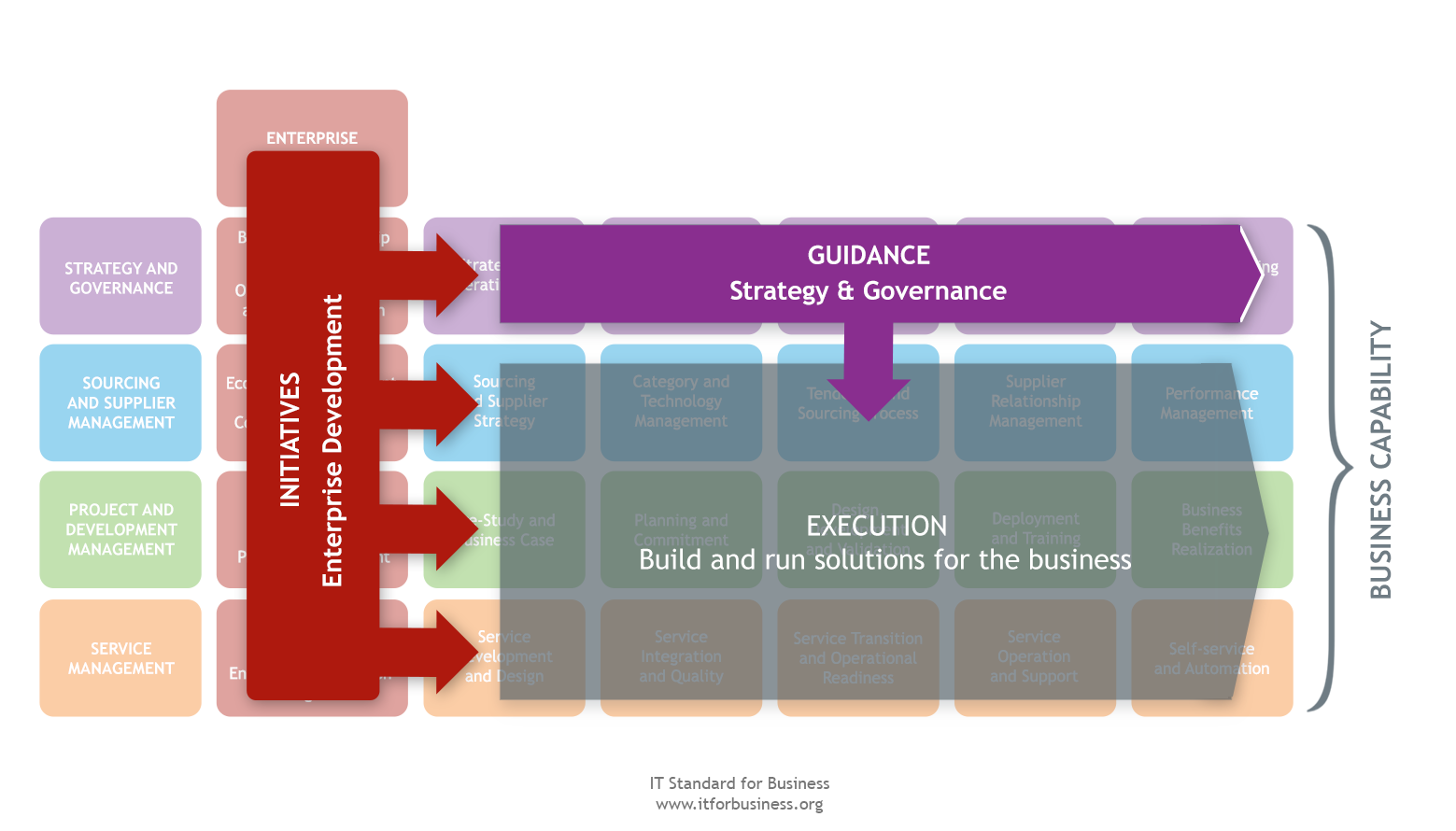 3.1 Strategy and Governance Overview 3.1 Overview Strategy and Governance Significance and Objectives Strategy and Governance defines the guidelines for managing IT.