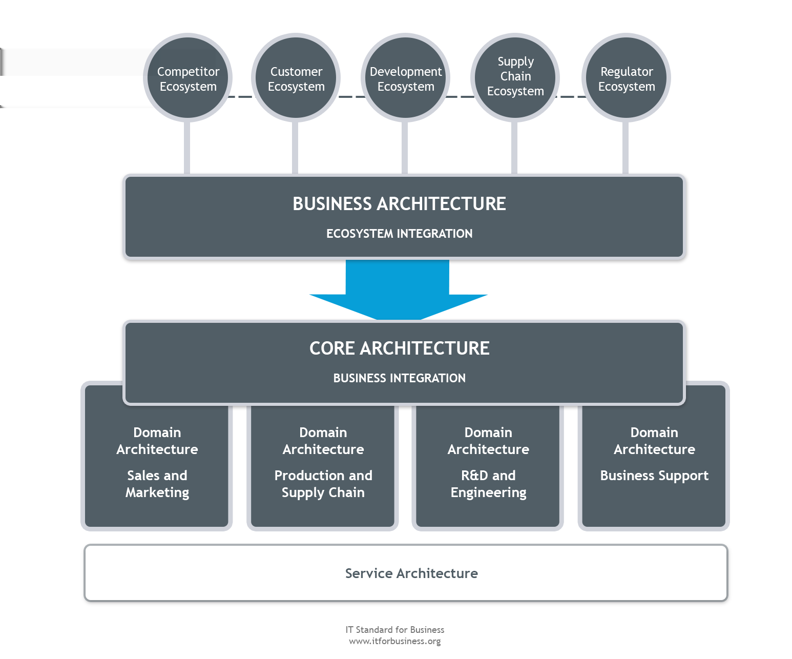 3.6 Strategy and Governance Enterprise Architecture Figure 3.6 The elements of Enterprise Architecture. The figure above presents the dynamics of an Enterprise Architecture.