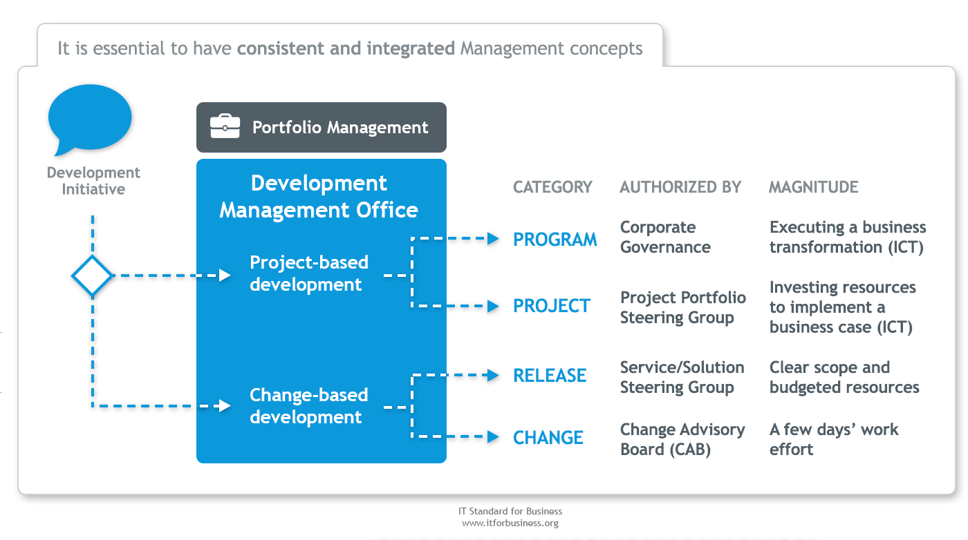 5.1 Project and Development Management Overview solutions. A project or change can also be part of a bigger business-driven initiative called a program.