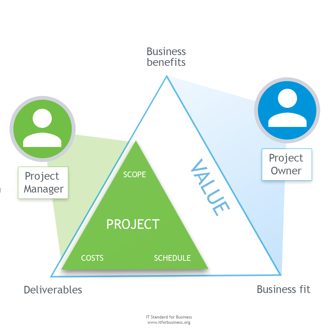 5.1 Project and Development Management Overview Figure 5.1.3 Value-Driven Approach to the Steering Group.