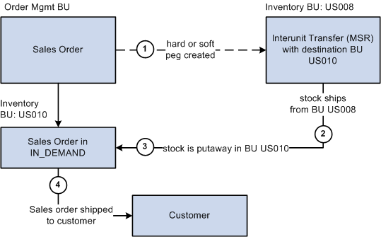 Pegging Supply and Demand Chapter 6 Pegging a sales order to an interunit transfer The sequence of events in the process flow to peg a sales order to an interunit transfer is: 1.